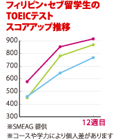 SMEAG提供 TOEICスコア推移